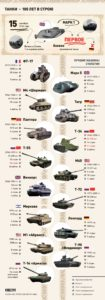 история танков