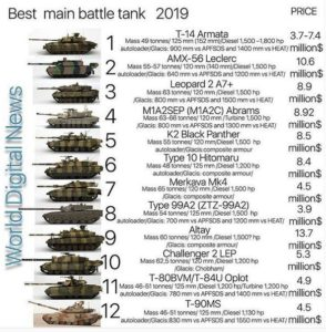 Рейтинг танков